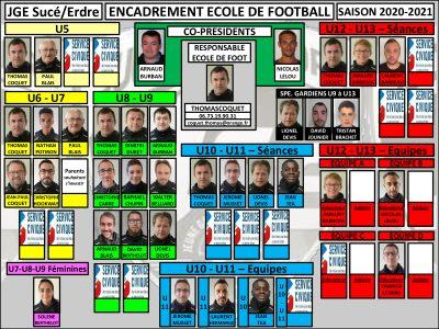 Présentation Ecole de Football JGE – Saison 2020-2021